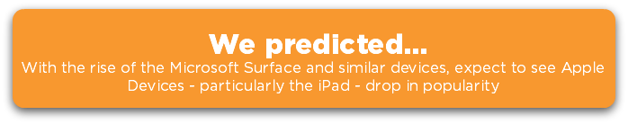 We predicted... with the rise of the microsoft surface and similar devices, expect to see Apple Devices - particularly the iPad drop in popularity