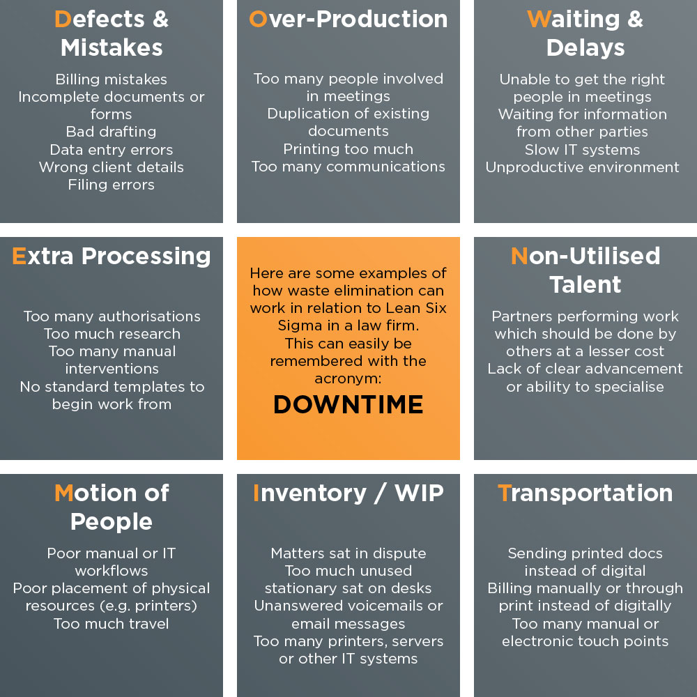 Here are some examples of how waste elimination can work in relation to Lean Six Sigma in a law firm. This can easily be remembered with the acronym: DOWNTIME