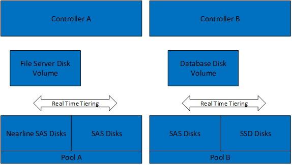 tiered storage diagram