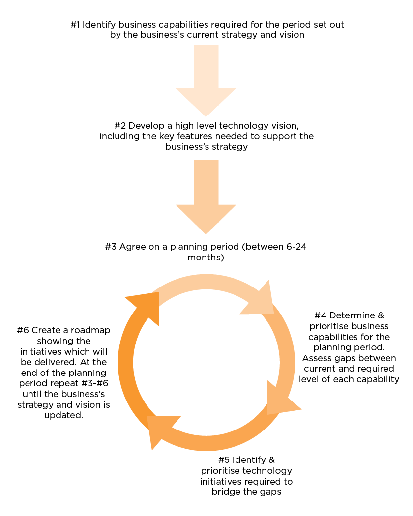 An example of an agile IT strategy