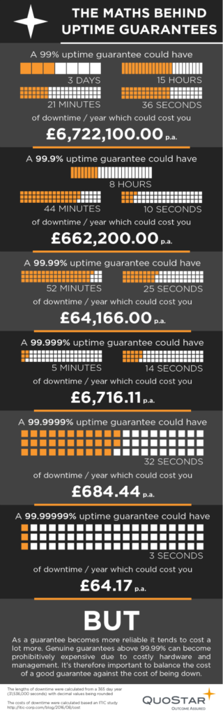 Downtime infographic