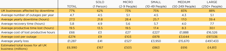 Table showing the costs of an outage in varying sizes of business.